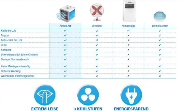 Arctic Air kompaktes Klimagerät 3in1