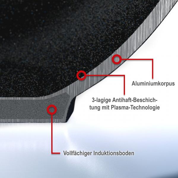 Cerafit Plasma Pfannen mit revolutionärer Plasmabeschichtung